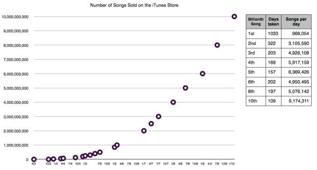 ITunes_Store_Songs_Sales