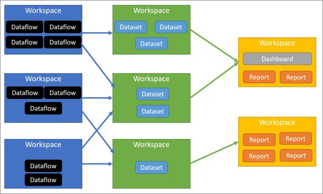 data centric workspaces