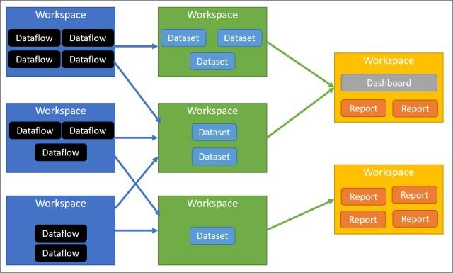 data centric workspaces